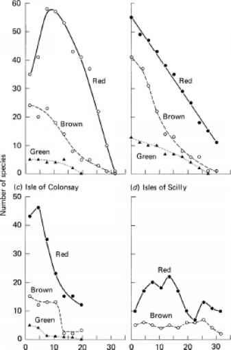 Evidence For Phylogenetic Chromatic Adaptation Aquatic Ecosystems