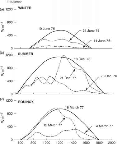 Diurnal Variation Solar Radiation