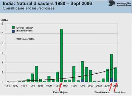 India Natural Disasters