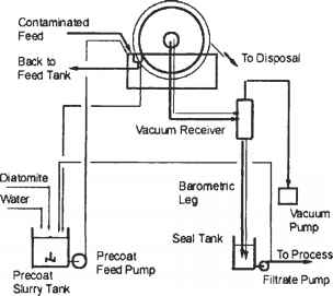 Process Control For Rotary Drum Filters