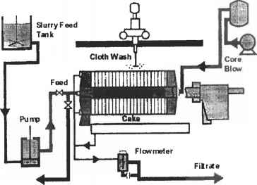 Plate And Frame Filter Equipment Process