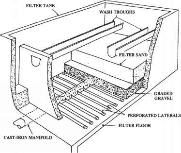Diagram Of Wastewater Treatment Plant on gravity septic system diagram