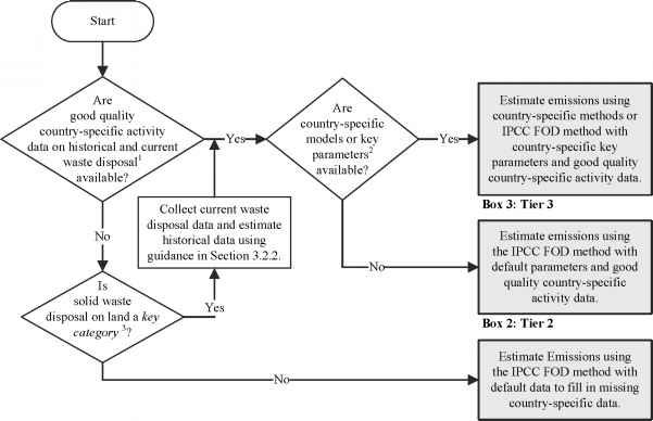Urinary Catheter Removal Algorithm
