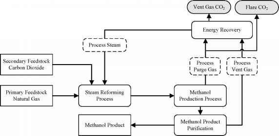 Methanol Production Process Flow Diagram