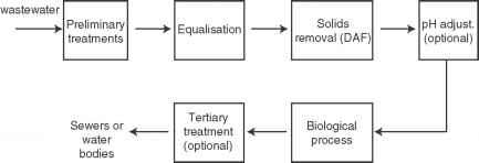 Analysis of conventional technologies for treatment of food
