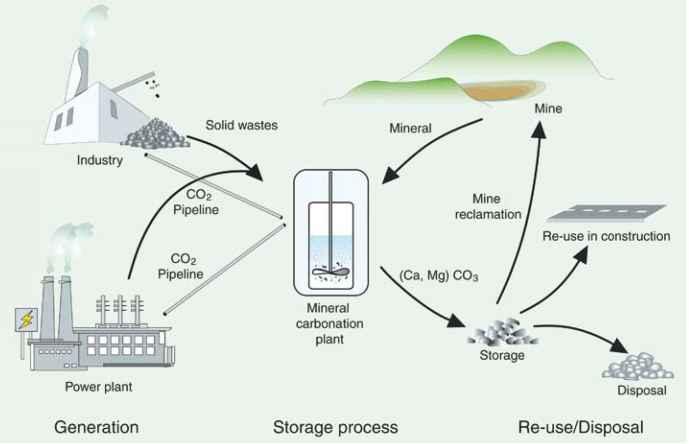 Carbon dating procedure