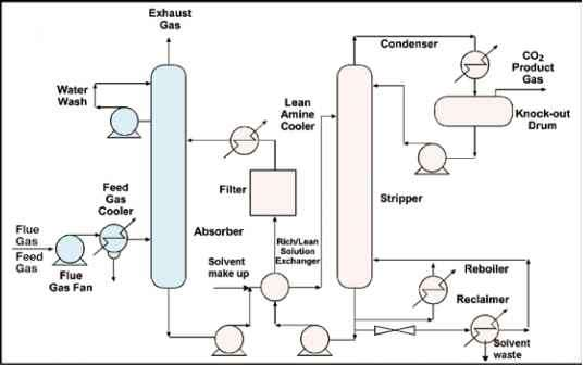 Lpg Storage Process Flow Diagram