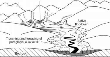 Model River Incision