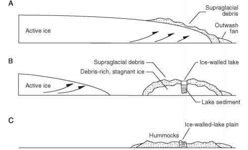 Eskers Diagram. The Supraglacial Landsystem Model   Glacial Landsystems