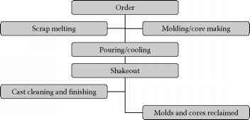 Flowchart For Green Sand Mold Process