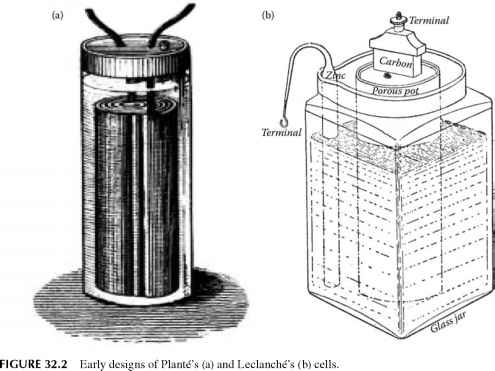 Cylindrical Wet Cell Battery