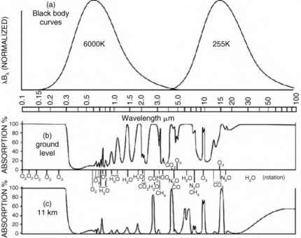 Absorption Spectra Goody 1989