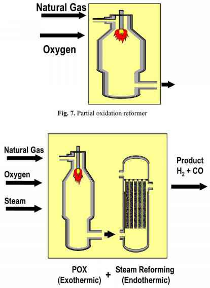 Noncatalytic Partial Oxidation Reactor