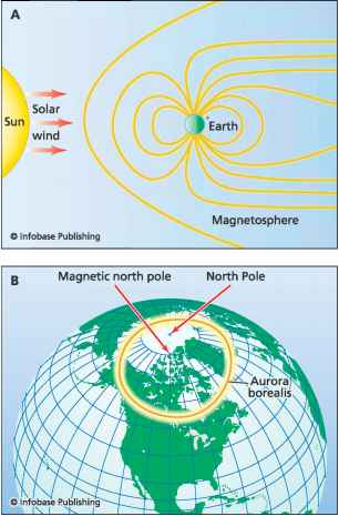 Earth Magnetic Field Aurora