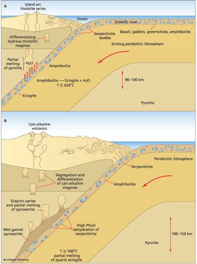 Subduction Rollback Magma