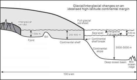 Ice Sheet Dynamics