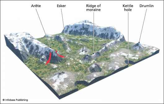 Glacial Eskers Photos