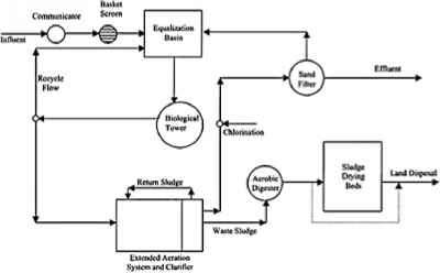 Activated Sludge Troubleshooting Diagram