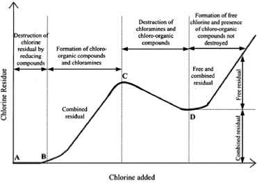 Breakpoint Chlorination Graph