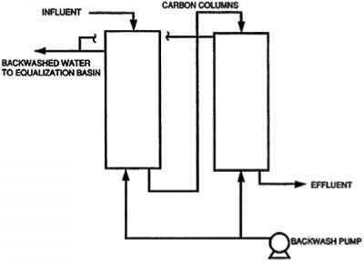 Flow Diagram Adsorption