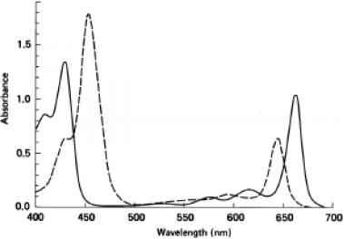 Emission Spectrum Fucoxanthin