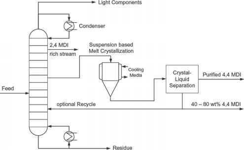 Column Crystallization