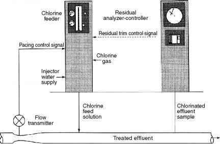 Chlorine Gas Injection System