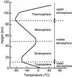Atmosphere Entropy
