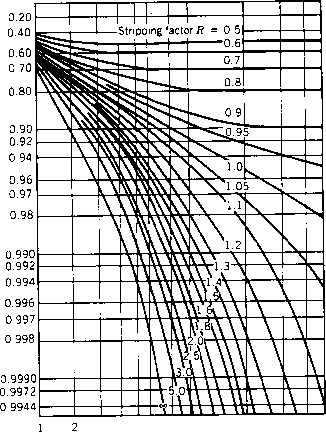Ammonia Stripping Chart