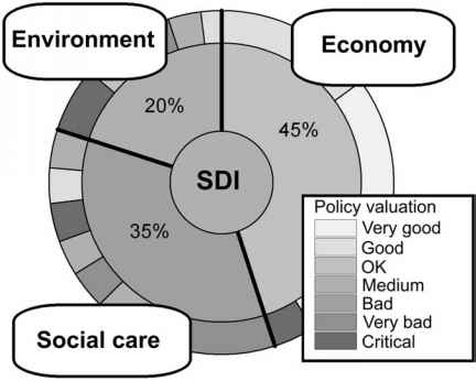 Dashboard Sustainability Iisd