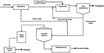 activated sludge process industrial wastes climate policy watcher rh climate policy watcher org Process Flow Map Process Flow Clip Art