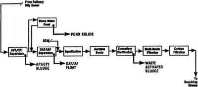 of solid waste in wastewater treatment system. All wastes except waste ...