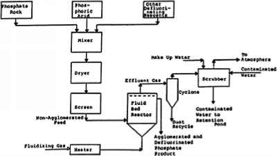 Process Flow Diagram For Ms4 Stormwater