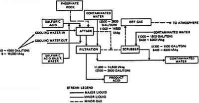 phosphate fertilizer a - industrial wastes