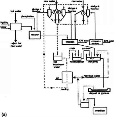 phosphate manufacturing - industrial wastes