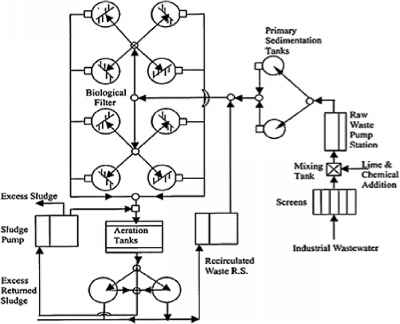 Two Stage Biological System Industrial Wastes