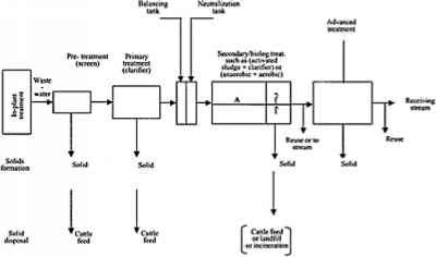 Table 6 Treatment Units Unit Operation Unit Processes and