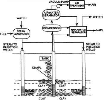 Ex Situ Microwave Or Radio Frequency Thermal Desorption