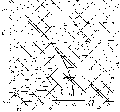 Vertical Structure In Thermodynamic Diagrams