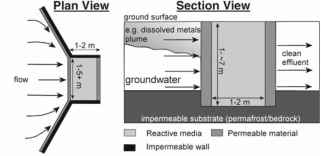 Prb Groundwater