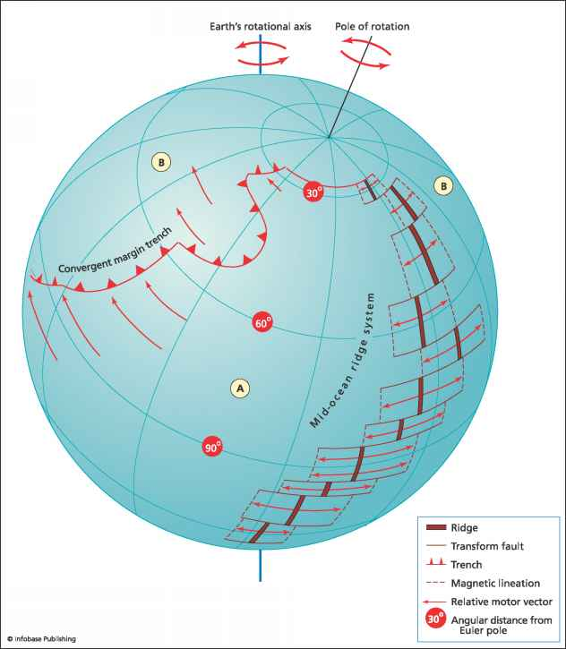 Plate Motion Sphere Plate Tectonics Climate Policy Watcher