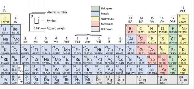 Periodic table of the elements plate tectonics periodic table with isotopes amu numbers in parentheses are atomic mass numbers of most stable isotopes urtaz Gallery