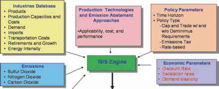 Fluor Integrated Solutions Model