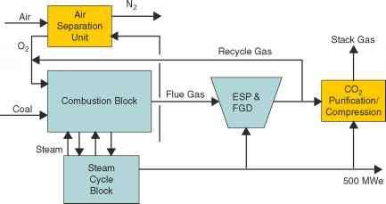 Oxygen Blown Power Generation - Power Generation on