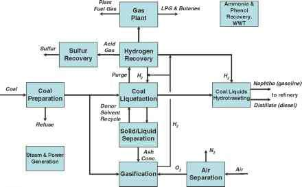 Direct Coal Liquefaction - Power Generation - Climate Policy Watcher