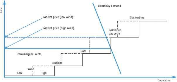 Natural Gas Marginal Cost Curve