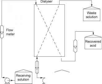 WO2010062817A1 furthermore 303808 further Wastewater Flow System Schematic Diagram as well Wastewater Treatment Plant Process Flow Diagram also Water. on ultrafiltration process diagram