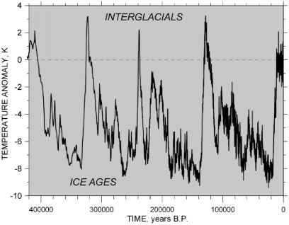 Vostok Ice Core Data For 420 000 Years