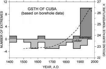 cuba climate diagram info temperature logs climate policy watcher  info temperature logs climate